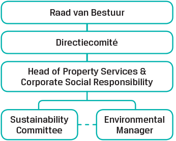 Sustainable development organisation
